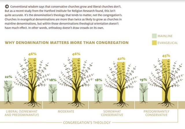 Why Denomination Matters to Church Growth