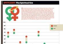 The Spiritual Sex