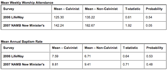 Calvinism Research paper