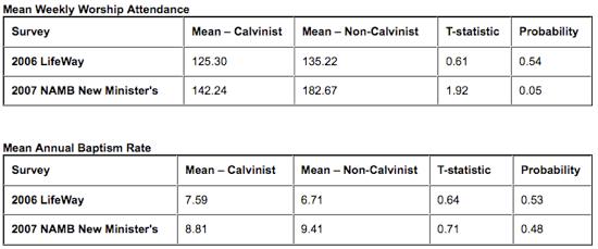 Calvinism Research paper
