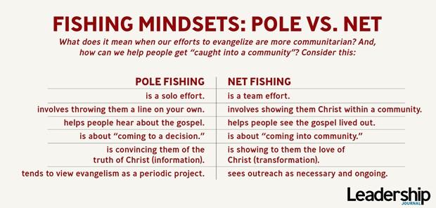 Fishing Mindsets: Pole vs. Net