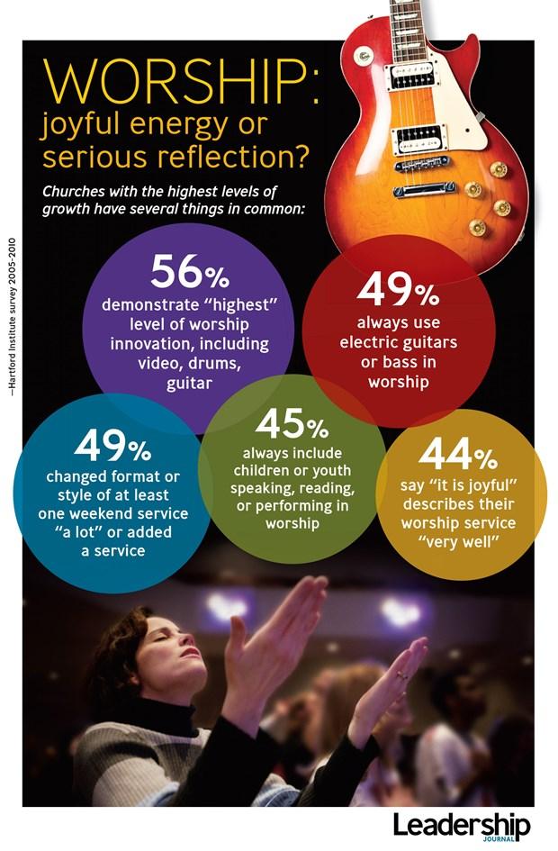 Worship: Joyful Energy or Serious Reflection?