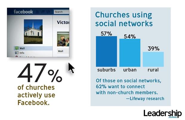 Churches Using Social Network