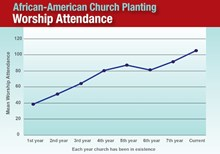 African-American Church Planting