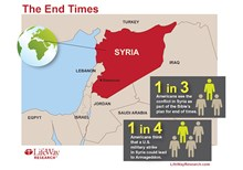 NEW RESEARCH: Many Americans Link U.S. Military Strike in Syria to End Times