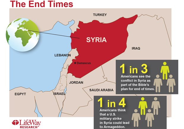 Survey Surprise: Many Americans See Syria as Sign of Bible's End Times