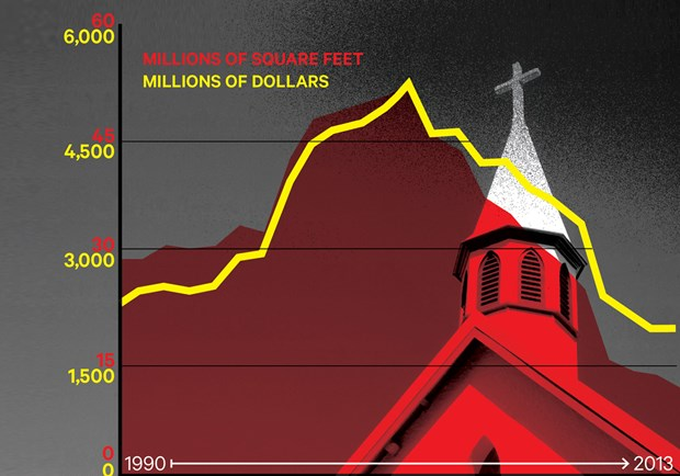 Churches: The New Risky Bet