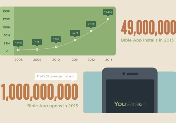 Sorry, John 3:16: The Top 10 Bible Verses YouVersion Shared Most in 2013