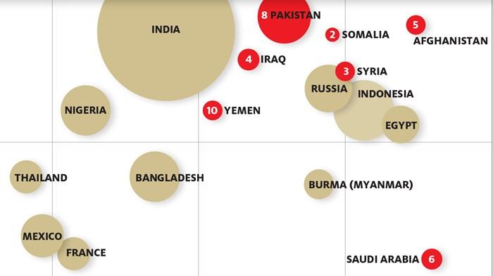 Pew: Religious Hostility Reaches Six-Year High Worldwide