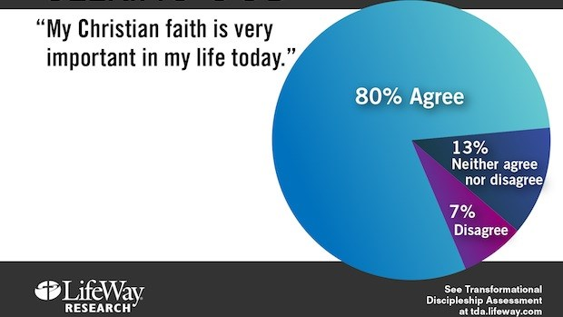 New Research: Survey Says Spiritual Maturity Comes through Intentionality