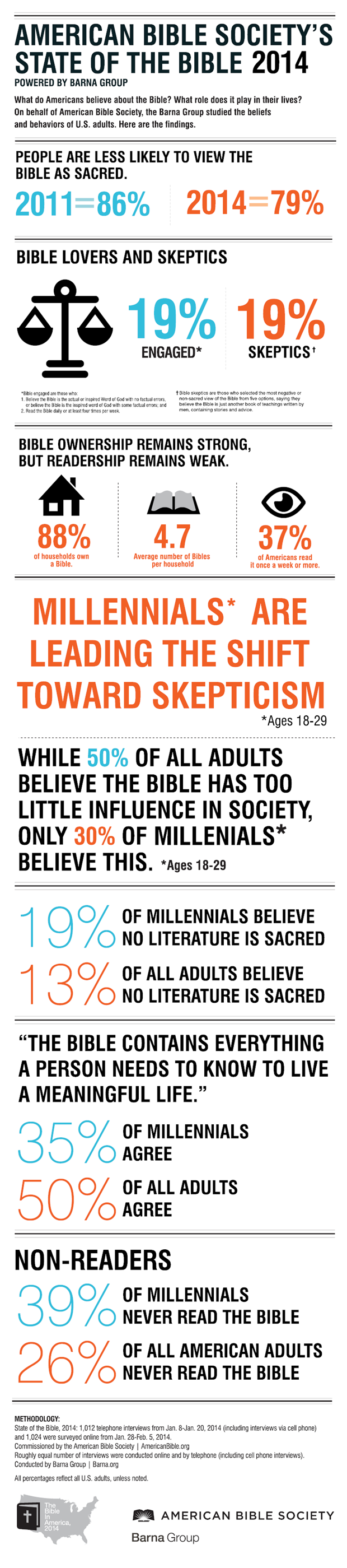 State of the Bible 2014