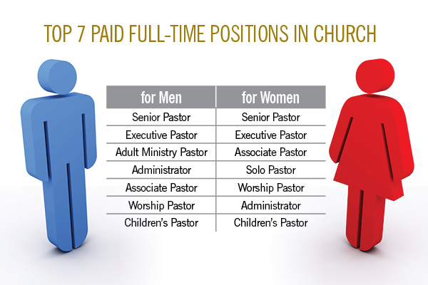 the top 7 paid positions at churches managing your church church administrator salary