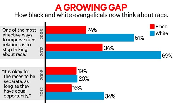 Behind Ferguson: How Black and White Christians Think Differently About Race