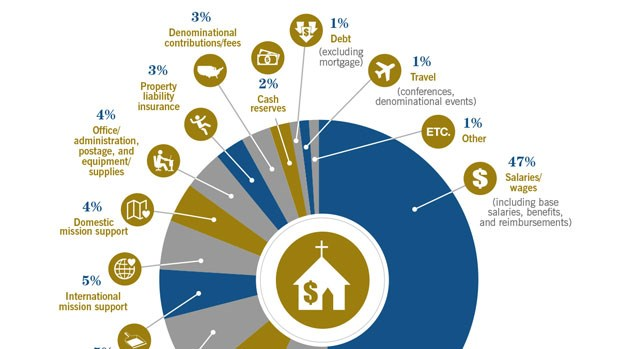 How Churches Spend Their Money