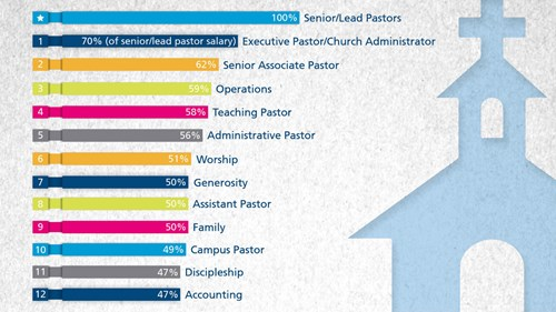 how 727 megachurches spend their money news reporting christianity today - Church Administrator Salary