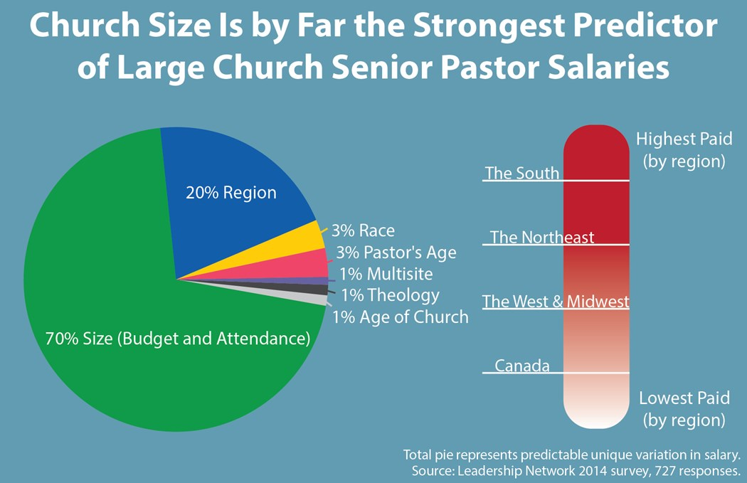 how 727 megachurches spend their money - Church Administrative Assistant Salary