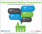 International Safety Preparation