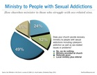 Ministry to People with Sexual Addictions