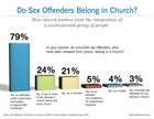 Do Sex Offenders Belong in Church?