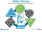 When is safety training provided for youth ministry leaders?