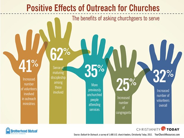 Positive Effects of Outreach for Churches