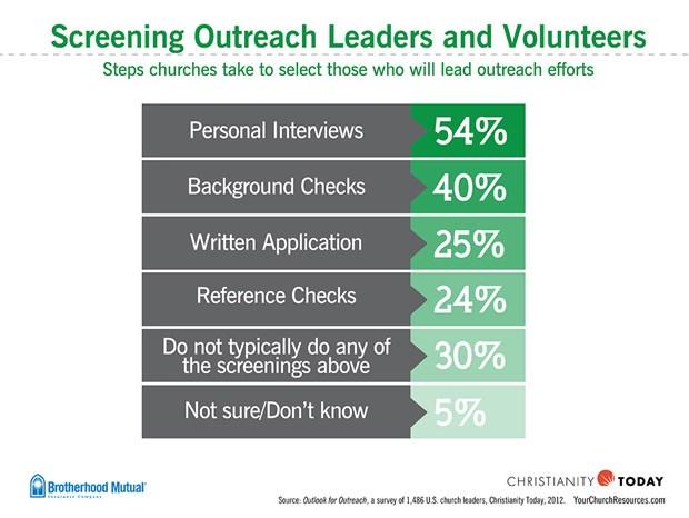 Screening Outreach Leaders and Volunteers