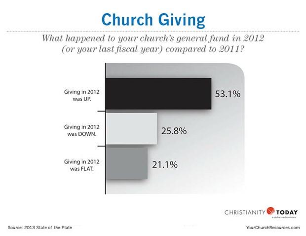 Church Giving