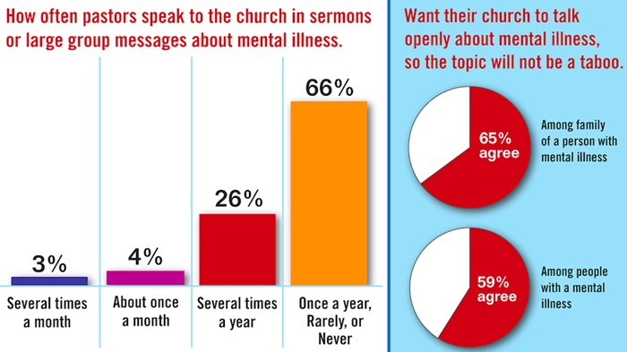 1 in 4 Pastors Have Struggled with Mental Illness, Finds LifeWay and Focus on the Family