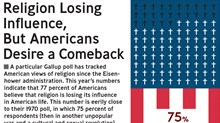 Religion Losing Influence, But Americans Desire a Comeback
