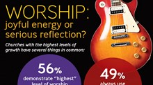 Worship: Joyful Energy or Serious Reflection?