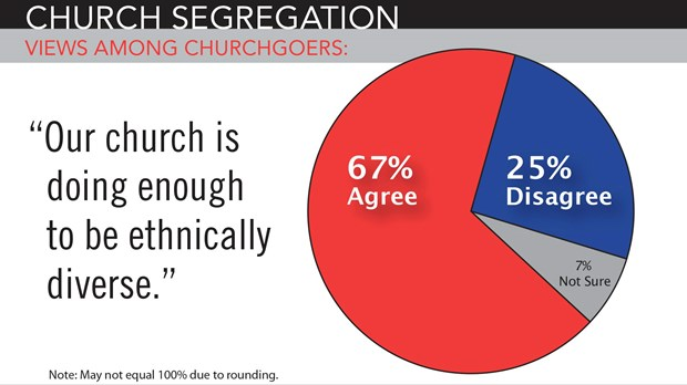 Sunday Morning Segregation: Most Worshipers Feel Their Church Has Enough Diversity