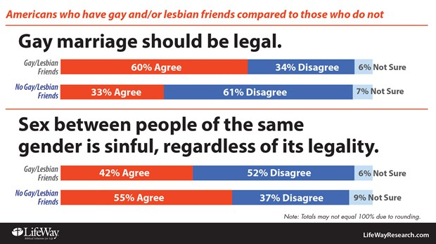 Valuable piece Facts about same sex marriage that interrupt