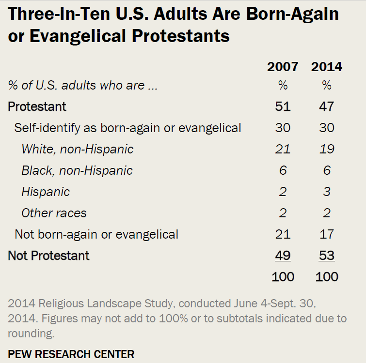 Pew Evangelicals Stay Strong as Christianity Crumbles in America