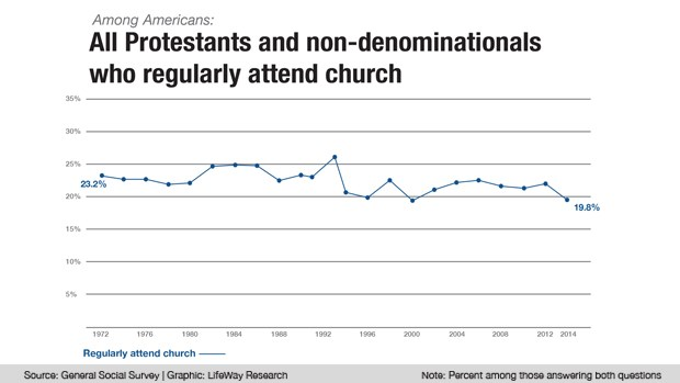 American Christianity Is Dead? Not So Fast. My article at CNN
