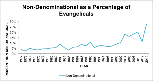 The rapid rise of nondenominational christianity my most recent soon a third of all evangelicals will be nondenominational negle Image collections
