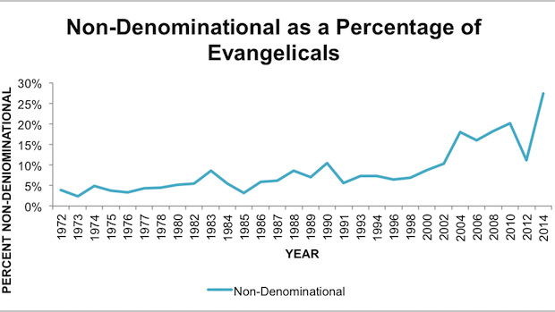 The Rapid Rise of Nondenominational Christianity My Most Recent