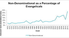 The Rapid Rise of Nondenominational Christianity: My Most Recent Piece at CNN