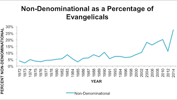 The rapid rise of nondenominational christianity my most recent the rapid rise of nondenominational christianity my most recent piece at cnn sciox Image collections