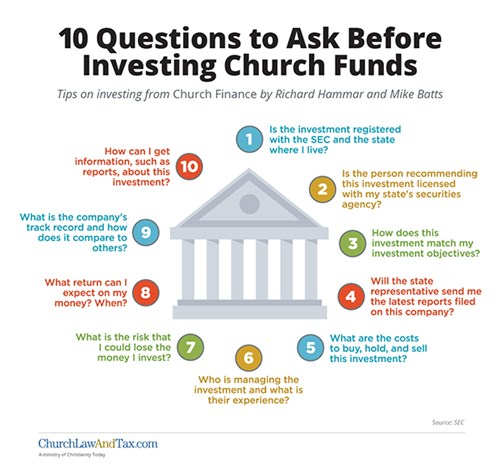 10 Investment Questions To Ask Before Investing Chu