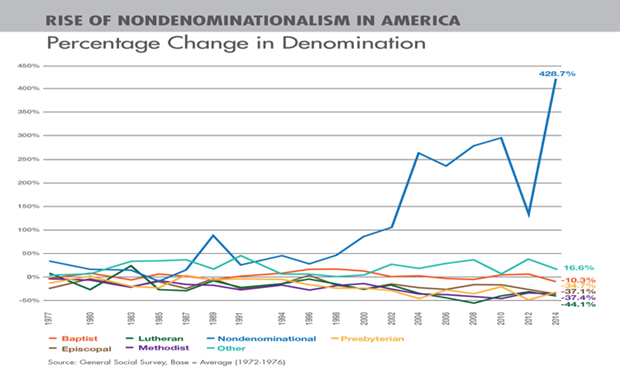 The rapid rise of nondenominational christianity my most recent here is the chart that tells the story visually that we describe there verbally sciox Image collections