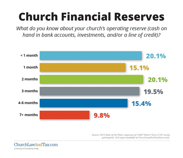 Church Finances: Church Financial Reserves