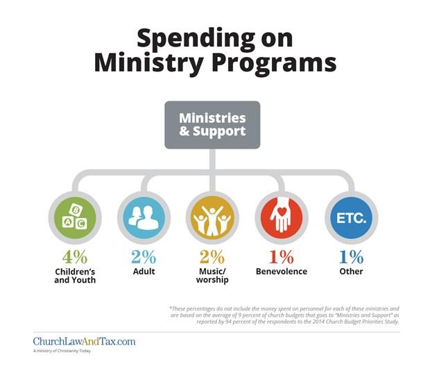 Spending on Ministry Programs