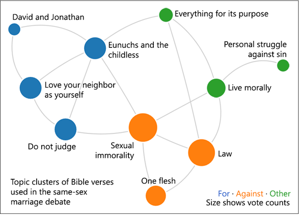 marriage according to the bible essay As i have sought to demonstrate at some length in my book god, marriage, and the family: rebuilding the biblical foundation, marriage and the family are instead, jesus strongly insisted that marriage according to god's original design was lifelong and permanent, based on the statement in genesis that a man will.