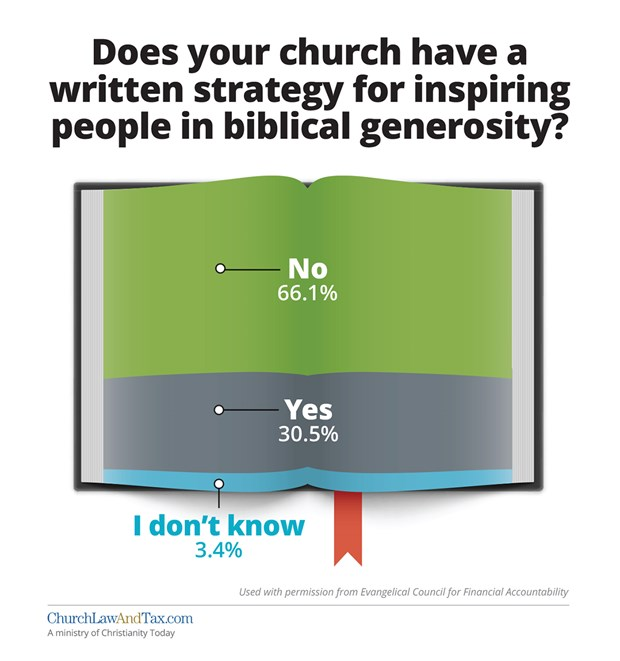 Does your church have a written strategy for inspiring people in biblical generosity?