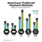 Americans' Preferred Payment Methods