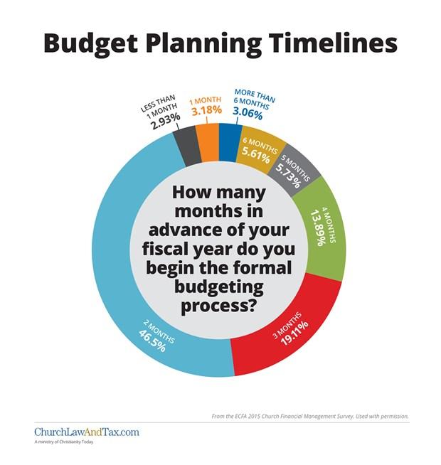 Budget Planning Timelines