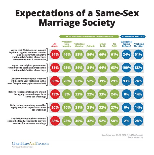 Expectations of a Same-Sex Marriage Society