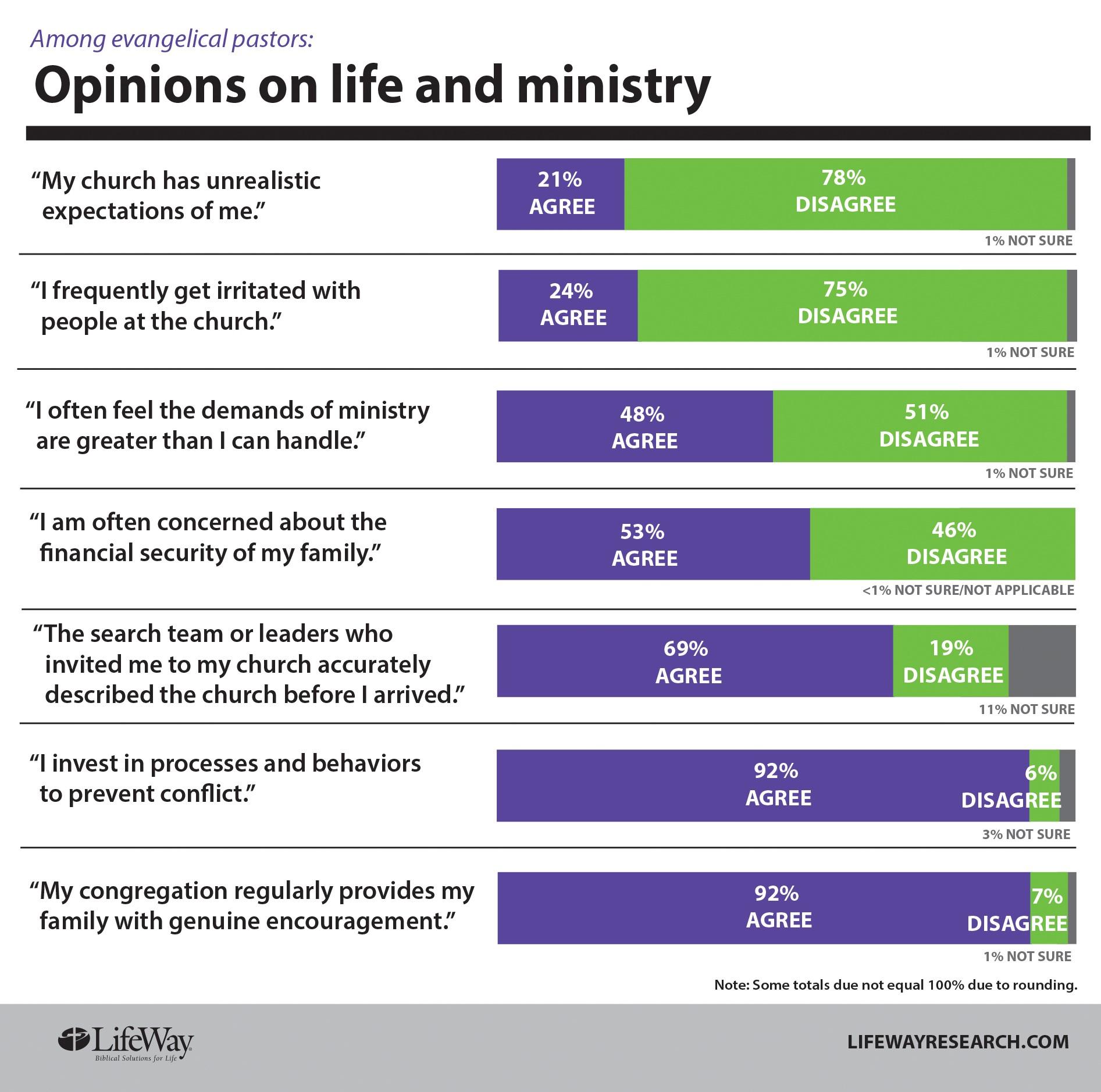 The One Percent Why So Few Pastors Quit A Brutal Job News