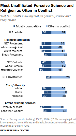 Pew Churchgoers Least Likely To See Science And Religion In Confl - The biggest religion