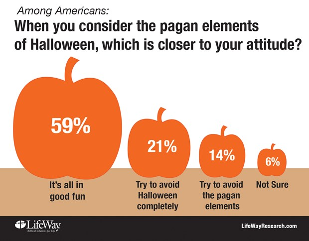 as you can see well over half of americans see halloween as being all in good fun acknowledging the reality that most people who celebrate halloween are - Where To Celebrate Halloween